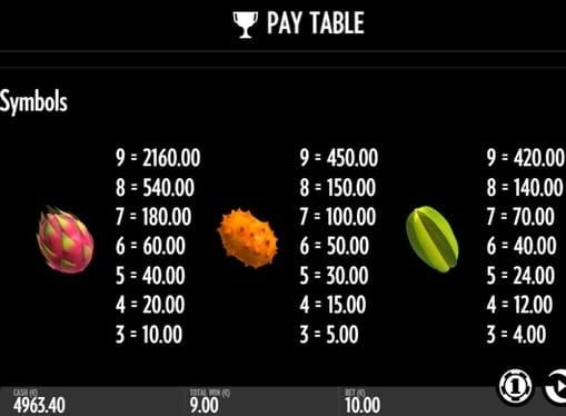 Таблица выплат во Fruit Warp
