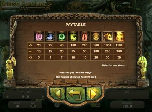 Таблица выплат в игре Diego Fortune