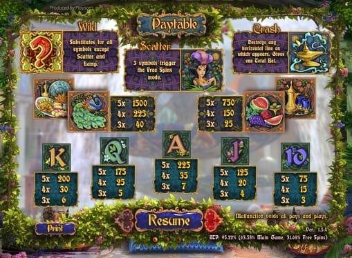 Таблица выплат в игре Eastern Delights