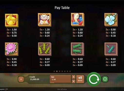 Таблица выплат в игре Fireworks Master