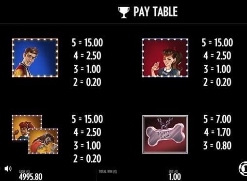 Таблица коэффициентов в игре Full Moon Romance