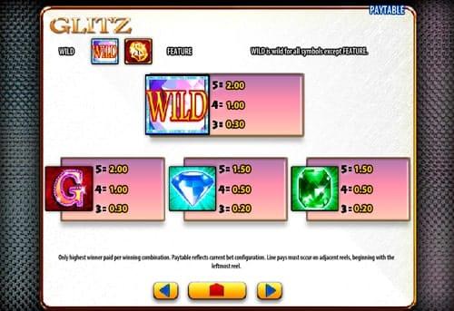 Таблица выплат в игре Glitz