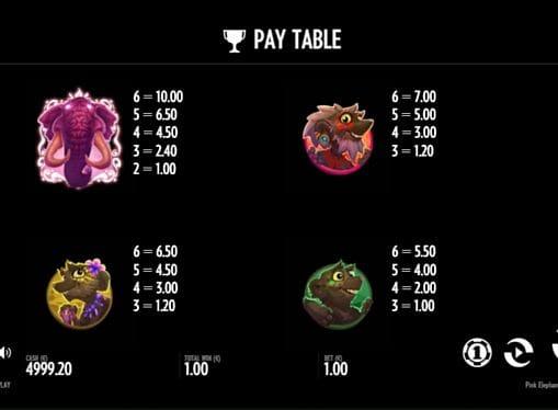 Таблица выплат в игре Pink Elephants