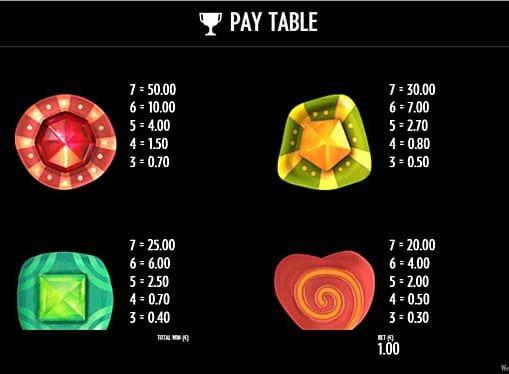 Таблица выплат в игре Well of Wonders