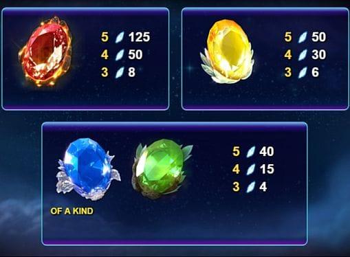 Таблица выплат в Lightning Gems