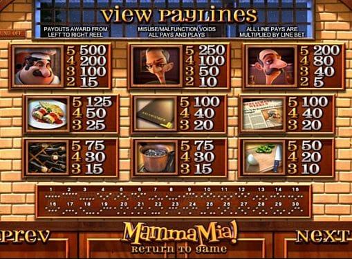 Таблица выплат в Mamma Mia